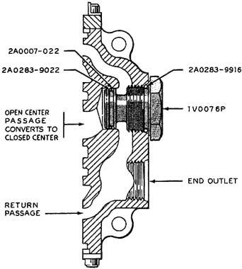Valves Ba Bc Series Closed Center Options