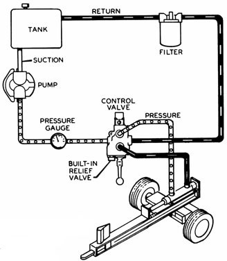 Hydraulic Plumbing Diagram