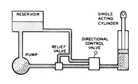 Basic Hydraulic System Schematic Diagram