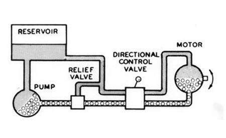 basic hydraulic theory cross mfg rh crossmfg com simple schematic diagram of hydraulic system simple hydraulic system schematic